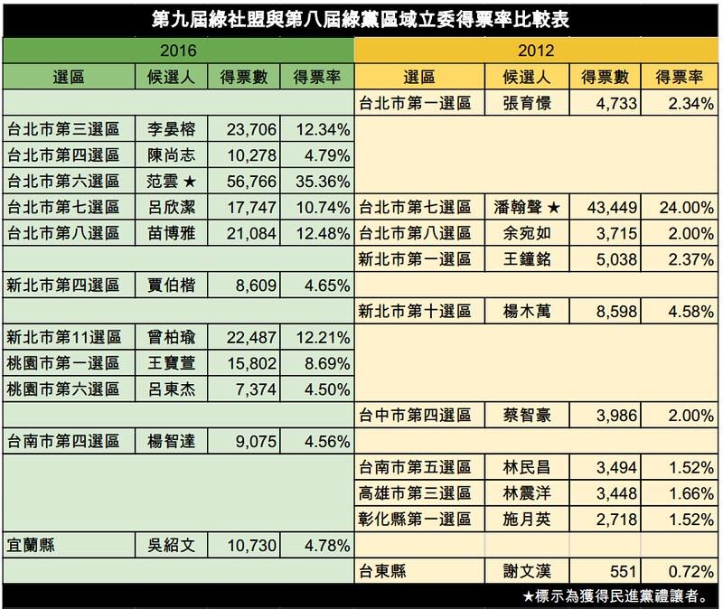 第九屆綠社盟與第八屆綠黨區域立委得票率比較表。資料整理、製表:環境資訊中心