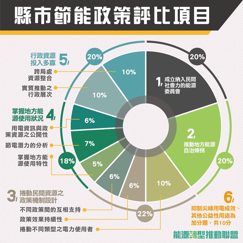相較於官方僅以「用電量」做為評估績效標準,民間環保團體採用超過10項來為各縣市打分數。(製圖:能源轉型推動聯盟)