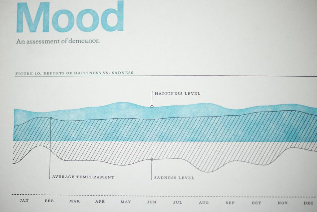 ムードのグラフ