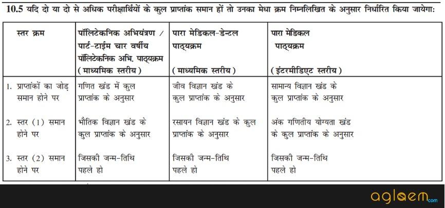 DCECE Merit List