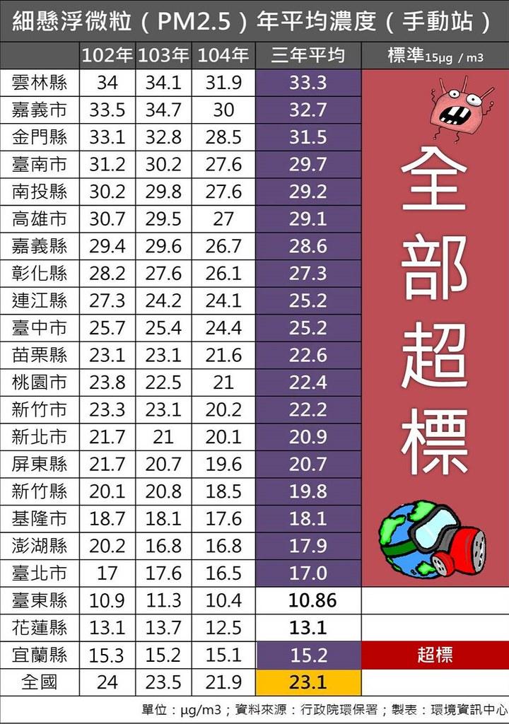 細懸浮微粒(PM2.5)年平均濃度(手動站),台灣西半部空品完全落入三級管制區等級。資料來源:環保署;製表:環境資訊中心。
