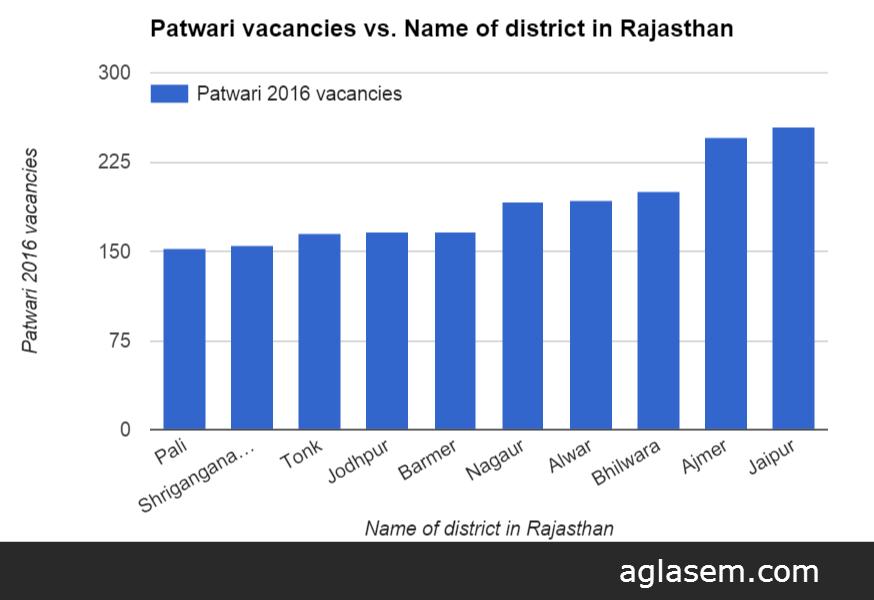 Rajasthan Patwari Result