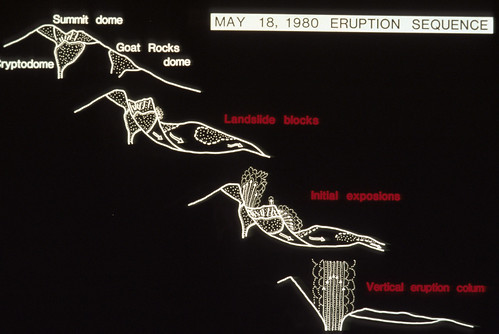 Image is a series of white line drawings on a black background, going from top left to bottom right. The first shows Mount St. Helens just before the eruption, and marks the locations of the summit dome, the cryptodome beneath it, and Goat Rocks dome on the side. The second picture shows Goat Rocks and the Cryptodome each coming down in its own landslide block. The third picture shows the landslide blocks reaching the valley, and the initial explosions emerging from the top and the side. The final drawing shows the landslide blocks resting on the valley floor, and the vertical eruption column rising from the remnants of the volcano.