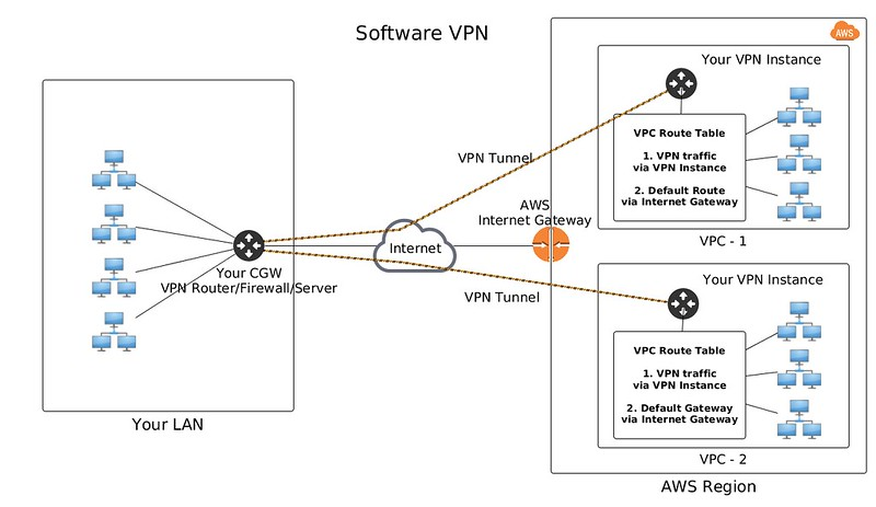 How to connect your LAN to Amazon Virtual Private Cloud