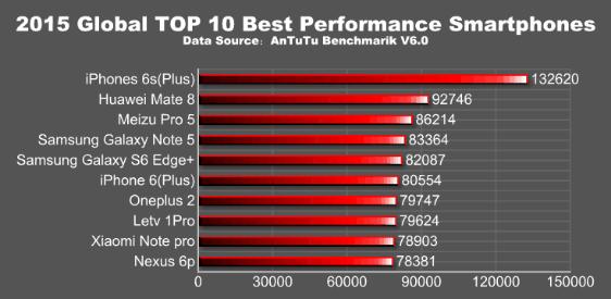 Топ-10 смартфонов 2015 года по версии AnTuTu