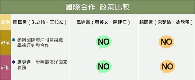 國際合作政策比較;資料整理:吳佳其、林育朱;製表:詹嘉紋