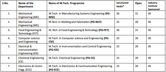 SLIET SET 2018 M.Tech. Programme Eligibility, Duration, Intake, Fee, Syllabus