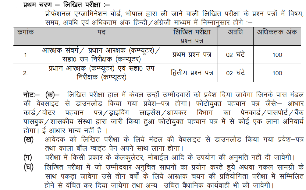 MP Police Constable Test (PCT) Exam Pattern