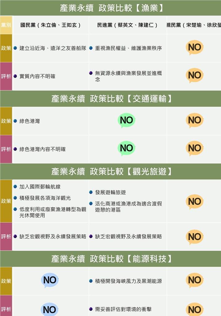 產業永續政策比較;資料整理:吳佳其、林育朱;製表:詹嘉紋