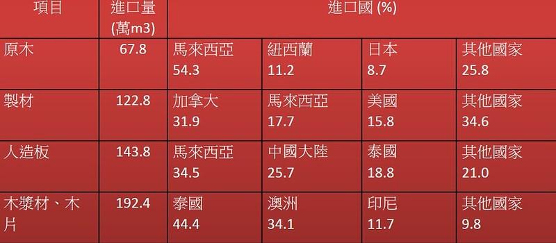 2011台灣木質材料進口國家表。圖片來源:林業研究季刊。