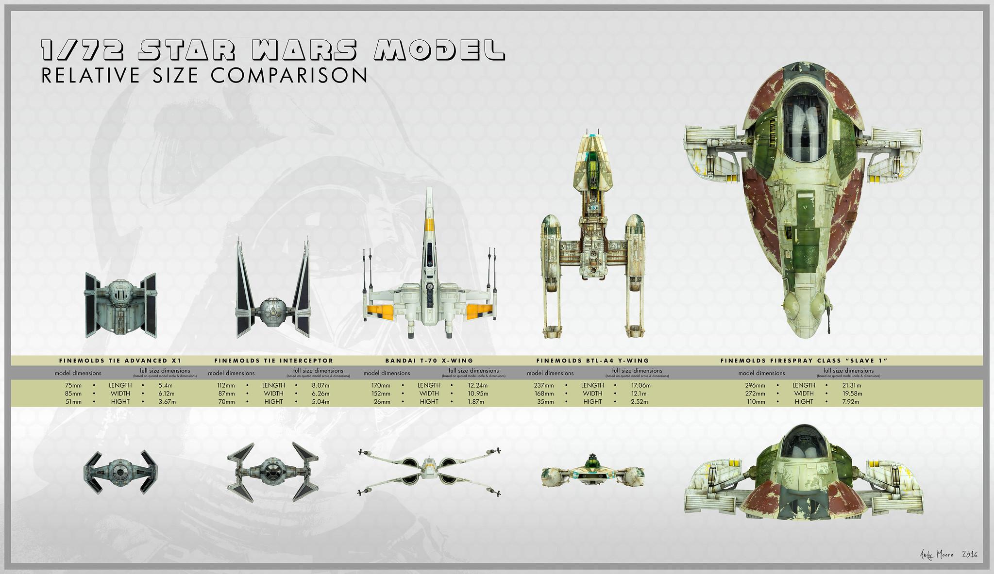 star scale comparison - photo #30