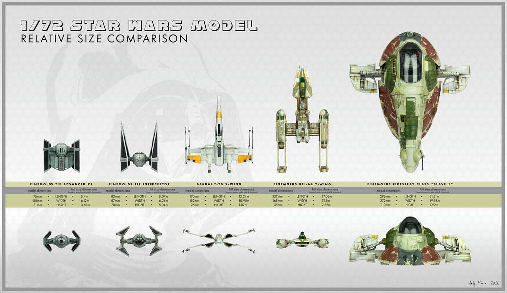 Poster size comparison