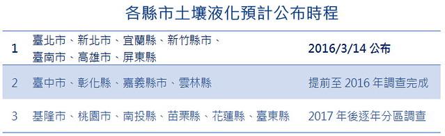 各縣市土壤液化公布時程  資料來源:地質調查所 製表:陳文姿