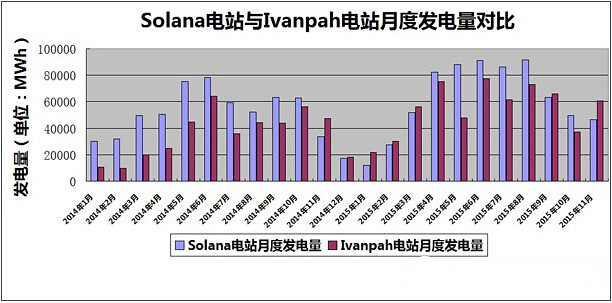 Ivanpah and Solana solar-thermal power plants monthly electricity comparison