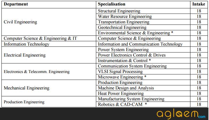VSSUT M.Tech Admission