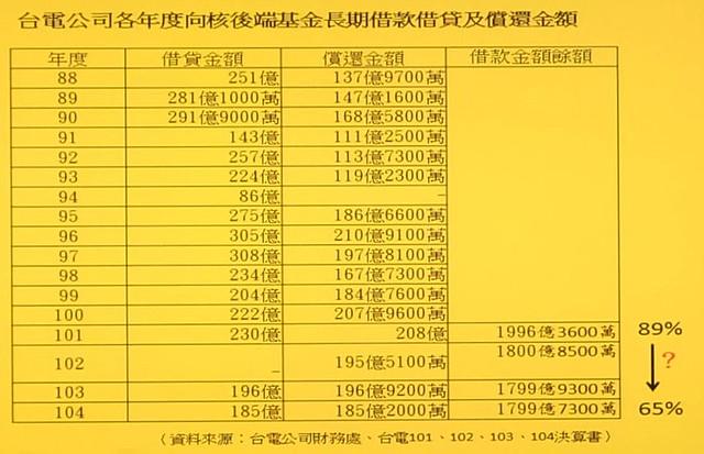 台電各年度向核後端基金借款借貸及償還金額  圖片來源:立委徐永明辦公室