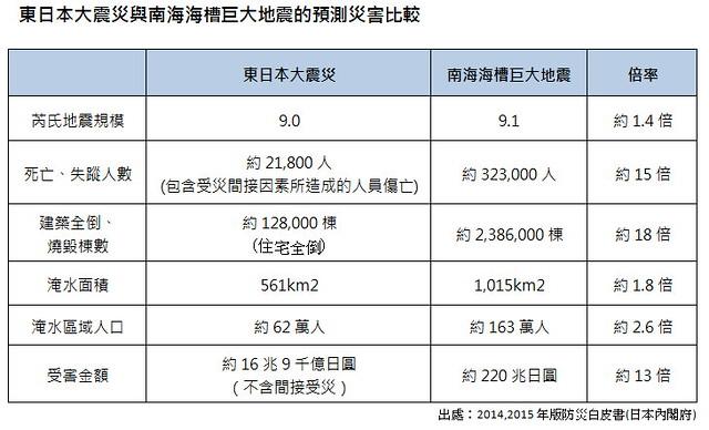 東日本大震災與南海海槽巨大地震的預測災害比較  資料來源:高知縣危機管理部提供
