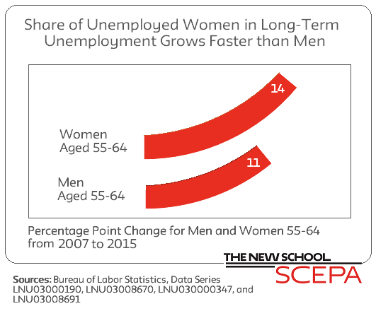 Share of Older Workers Long Term Unemployment Increased
