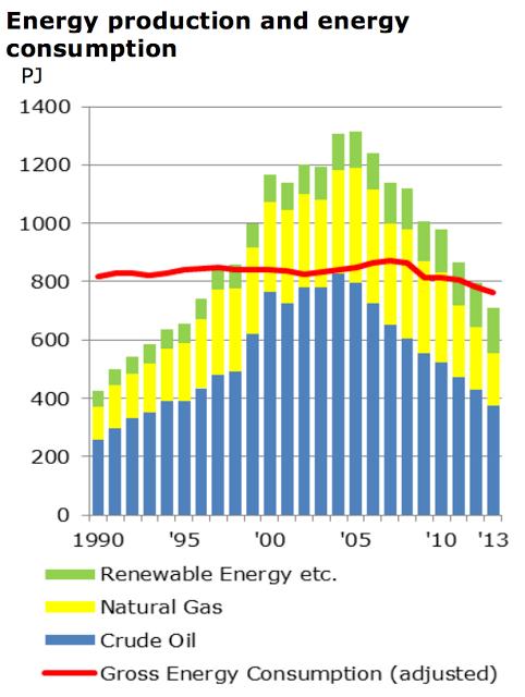 化石燃料的比例在丹麥能源生產量中逐漸降低。來源:ENERGY IN DENMARK 2013,Danish Energy Agency。