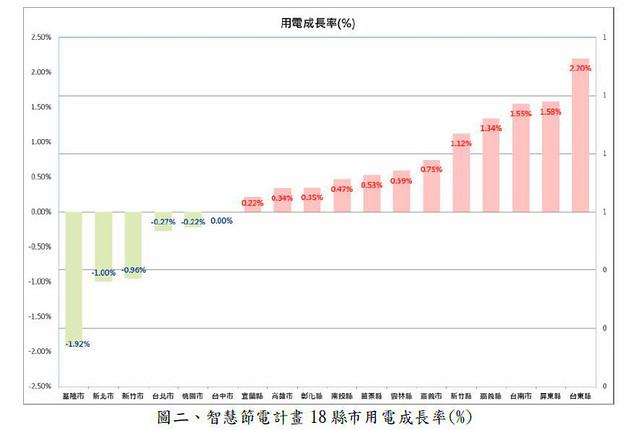 智慧節能計畫總成果: 18縣市用電成長率  資料來源:經濟部能源局