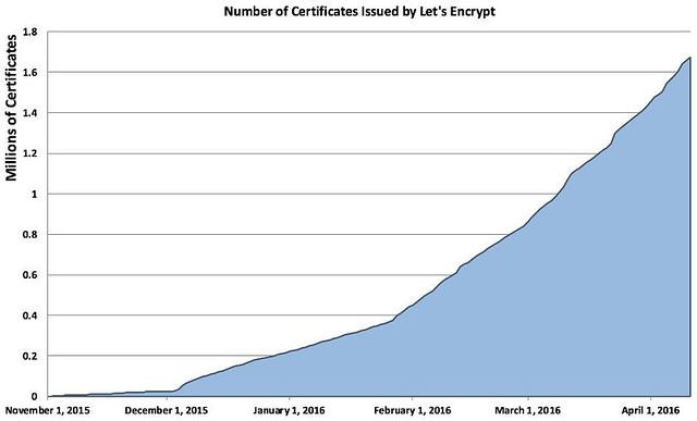 lets-encrypt-stats.jpg