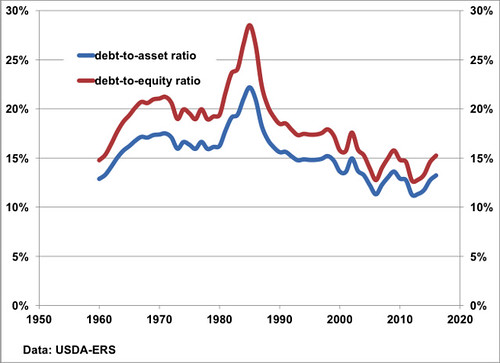 Debt-to-asset ratio and debt-to-equity ratio chart