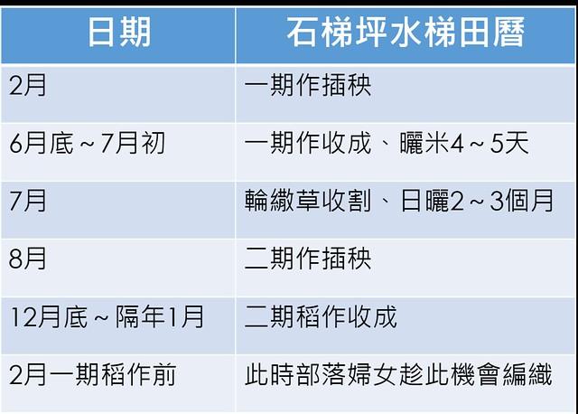 石梯坪水梯田四季行事曆。製表:廖靜蕙