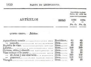 Tipos impositivos a finales del siglo XIX.