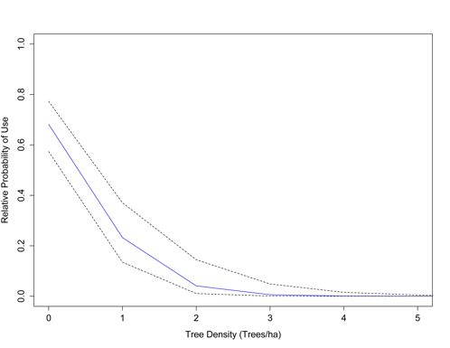 Tree density graph
