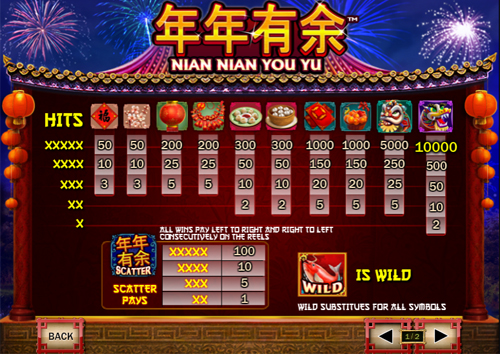 free Nian Nian You Yu slot payout