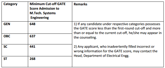 IIT BHU GATE Cut Off for M.Tech Admission
