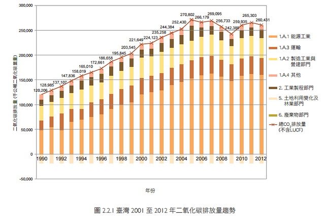 1990-2012 各部門溫室氣體排放趨勢;資料來源:2014年中華民國國家溫室氣體清冊報告。