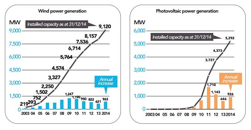 法國再生能源發展現況 左:風力發電。右:太陽能。圖表來源:2014年法國電力報告