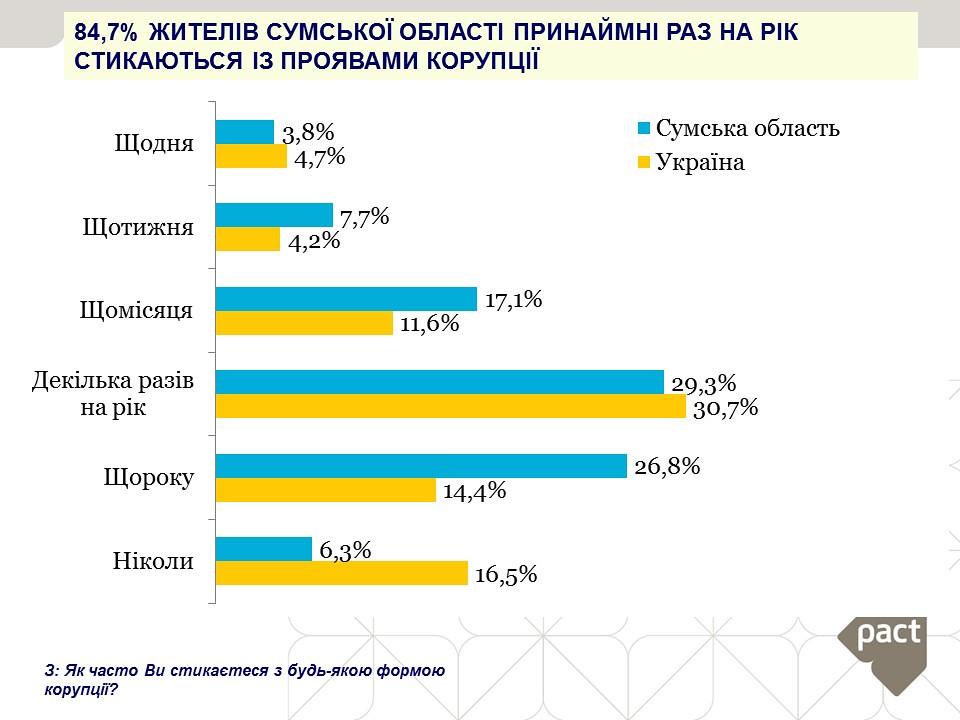 84,7% жителів Сумської області принаймні раз на рік стикаються із проявами корупції