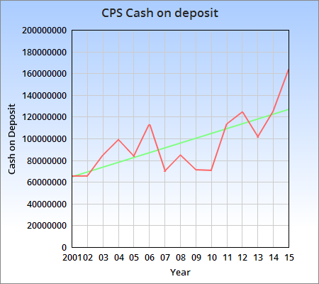 THE $164,000,000 QUESTION:  As CPS savings accounts soar, is huge tax hike necessary?