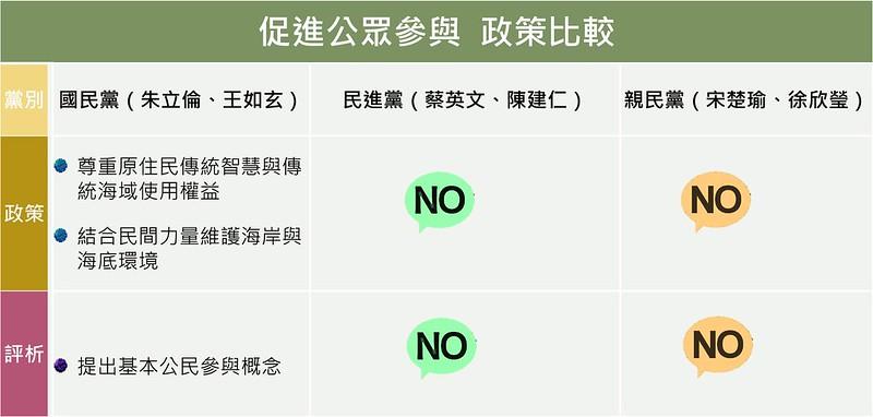 促進公眾參與政策比較;資料整理:吳佳其、林育朱;製表:詹嘉紋