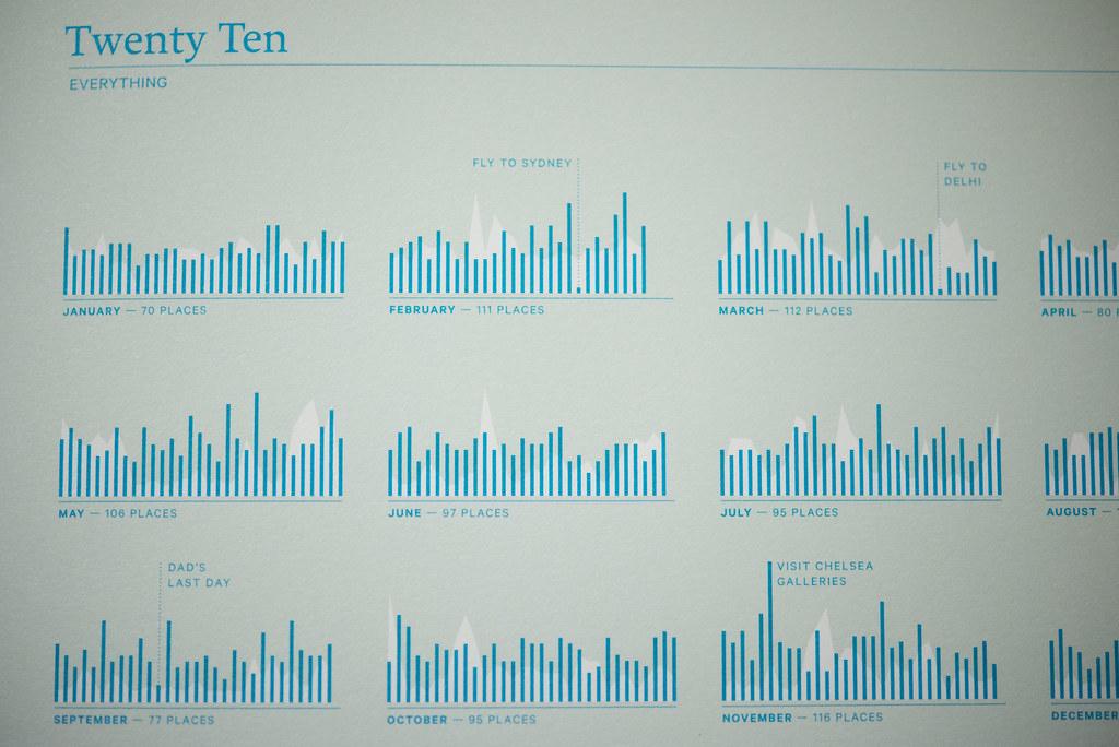 青の棒グラフが2010年、白の折れ線グラフが2011年のデータ