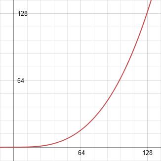 y = 127 * (x/127) ^3