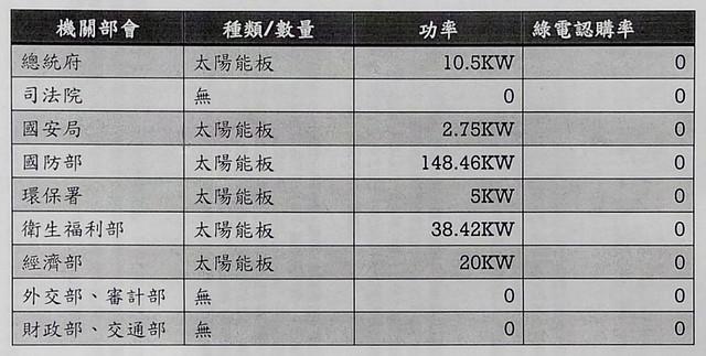 中央各部會提供的太陽能裝設現況 資料提供:陳曼麗委員國會辦公室