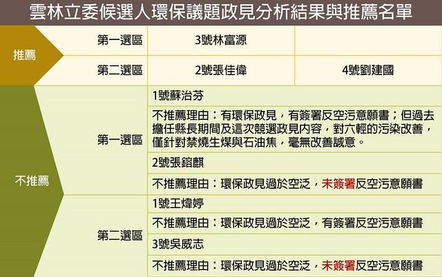 雲林立委候選人環保議題政見分析結果與推薦名單