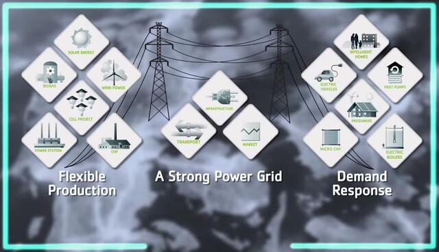 未來的再生能源系統將有三種特性:變動的生產量、強壯的跨國智慧電網與需求反應。在智慧能源系統中,再生能源的變動性不成問題。智慧電網與發電端相連並大量輸電至國際市場,再從最便宜的源頭購電,輸送至消費者的智慧住宅。來源:Energinet.dk on Youtube