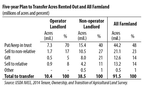 Five-Year Plan to Transfer Acres Rented Out and All Farmland chart