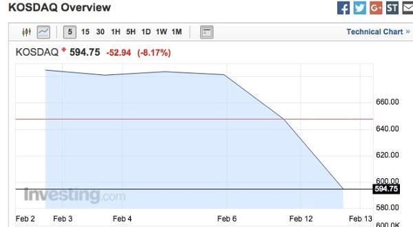 Miserable week: Japan stocks hit 8-year biggest weekly decline, Korea gem once fuse