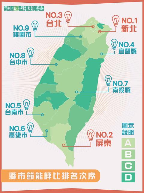 縣市節能評比名次 資料來源:能源轉型推動聯盟