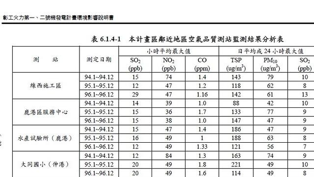 本次的環境影響說明書大量引用2005-2007年間的舊資料。資料來源:環境影響說明書