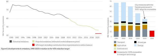 左圖是丹麥碳排量的歷史與短期預估。右圖是丹麥碳排量的2050年預估。來源:The Danish Climate Policy Plan,the Danish government
