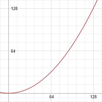 y = 127 * (x/127) ^2