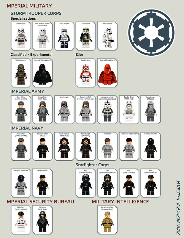 star wars imperial rank chart