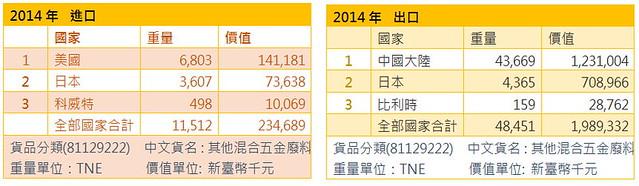 其他混合五金廢料 2014年進出口資料。資料來源:財政部關務署
