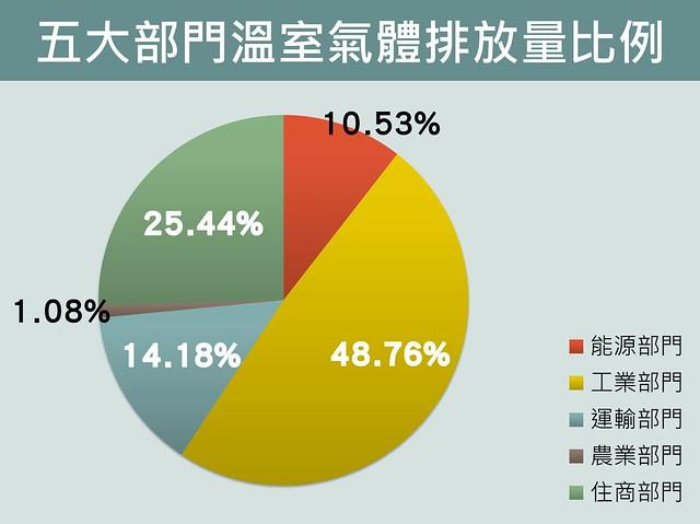 五大部門溫室氣體排放量比例;資料來源:行政院